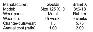 Goulds XHD comparison