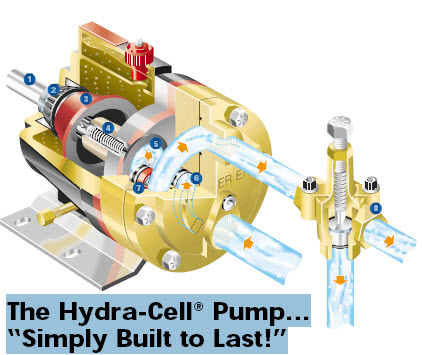 Hydra Cell Positive Displacement Pump